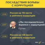 Как Путин собирается бороться с коррупцией на самом высоком уровне